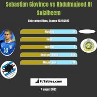 Sebastian Giovinco vs Abdulmajeed Al Sulaiheem h2h player stats