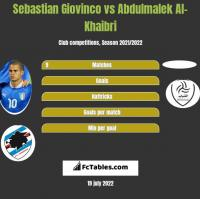 Sebastian Giovinco vs Abdulmalek Al-Khaibri h2h player stats