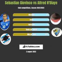 Sebastian Giovinco vs Alfred N'Diaye h2h player stats