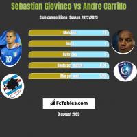 Sebastian Giovinco vs Andre Carrillo h2h player stats