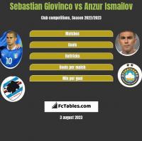 Sebastian Giovinco vs Anzur Ismailov h2h player stats