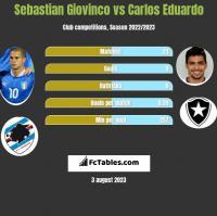 Sebastian Giovinco vs Carlos Eduardo h2h player stats