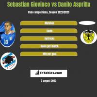 Sebastian Giovinco vs Danilo Asprilla h2h player stats