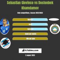 Sebastian Giovinco vs Dostonbek Khamdamov h2h player stats
