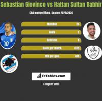Sebastian Giovinco vs Hattan Sultan Babhir h2h player stats