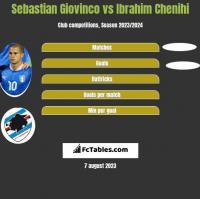 Sebastian Giovinco vs Ibrahim Chenihi h2h player stats