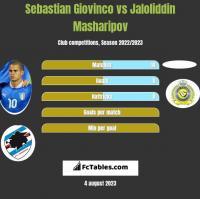 Sebastian Giovinco vs Jaloliddin Masharipov h2h player stats