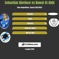 Sebastian Giovinco vs Nawaf Al-Abid h2h player stats