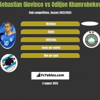 Sebastian Giovinco vs Odiljon Khamrobekov h2h player stats