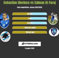 Sebastian Giovinco vs Salman Al-Faraj h2h player stats