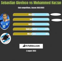 Sebastian Giovinco vs Mohammed Harzan h2h player stats