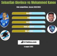 Sebastian Giovinco vs Mohammed Kanoo h2h player stats
