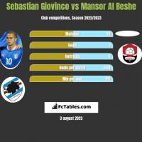 Sebastian Giovinco vs Mansor Al Beshe h2h player stats