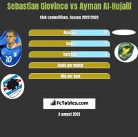 Sebastian Giovinco vs Ayman Al-Hujaili h2h player stats