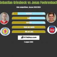 Sebastian Griesbeck vs Jonas Foehrenbach h2h player stats