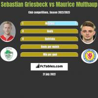 Sebastian Griesbeck vs Maurice Multhaup h2h player stats
