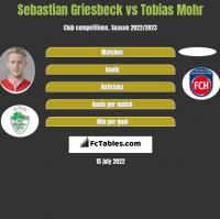 Sebastian Griesbeck vs Tobias Mohr h2h player stats