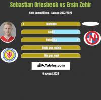Sebastian Griesbeck vs Ersin Zehir h2h player stats