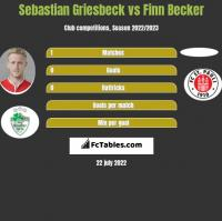 Sebastian Griesbeck vs Finn Becker h2h player stats