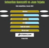 Sebastian Guenzatti vs Juan Tejada h2h player stats