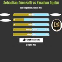 Sebastian Guenzatti vs Kwadwo Opoku h2h player stats