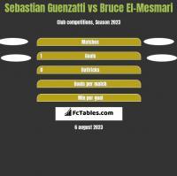 Sebastian Guenzatti vs Bruce El-Mesmari h2h player stats