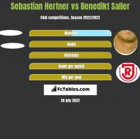 Sebastian Hertner vs Benedikt Saller h2h player stats