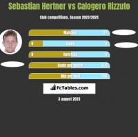 Sebastian Hertner vs Calogero Rizzuto h2h player stats