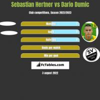 Sebastian Hertner vs Dario Dumic h2h player stats