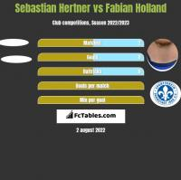 Sebastian Hertner vs Fabian Holland h2h player stats