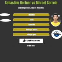 Sebastian Hertner vs Marcel Correia h2h player stats