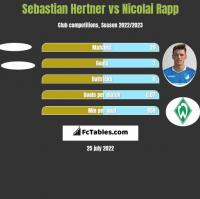 Sebastian Hertner vs Nicolai Rapp h2h player stats