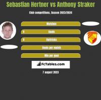 Sebastian Hertner vs Anthony Straker h2h player stats