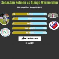 Sebastian Holmen vs Django Warmerdam h2h player stats