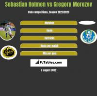 Sebastian Holmen vs Gregory Morozov h2h player stats