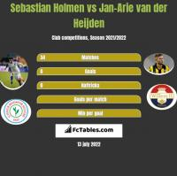 Sebastian Holmen vs Jan-Arie van der Heijden h2h player stats