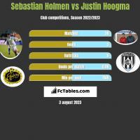 Sebastian Holmen vs Justin Hoogma h2h player stats