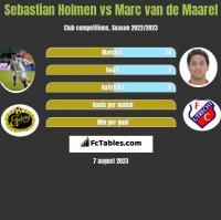 Sebastian Holmen vs Marc van de Maarel h2h player stats