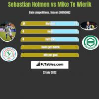 Sebastian Holmen vs Mike Te Wierik h2h player stats