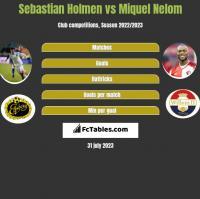 Sebastian Holmen vs Miquel Nelom h2h player stats