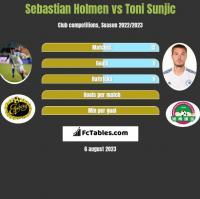 Sebastian Holmen vs Toni Sunjic h2h player stats