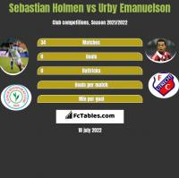 Sebastian Holmen vs Urby Emanuelson h2h player stats