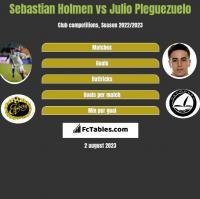 Sebastian Holmen vs Julio Pleguezuelo h2h player stats