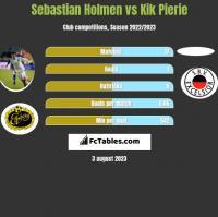 Sebastian Holmen vs Kik Pierie h2h player stats