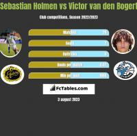 Sebastian Holmen vs Victor van den Bogert h2h player stats