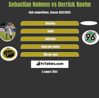 Sebastian Holmen vs Derrick Koehn h2h player stats
