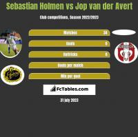 Sebastian Holmen vs Jop van der Avert h2h player stats