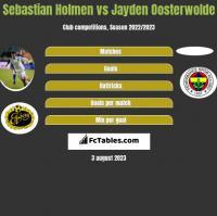 Sebastian Holmen vs Jayden Oosterwolde h2h player stats