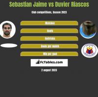 Sebastian Jaime vs Duvier Riascos h2h player stats