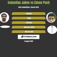 Sebastian Jaime vs Edson Puch h2h player stats